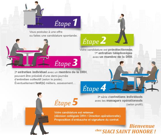 siaci_inforgraphie_process_recrutement